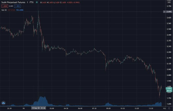 Sushi buyback crash, Sep 2020