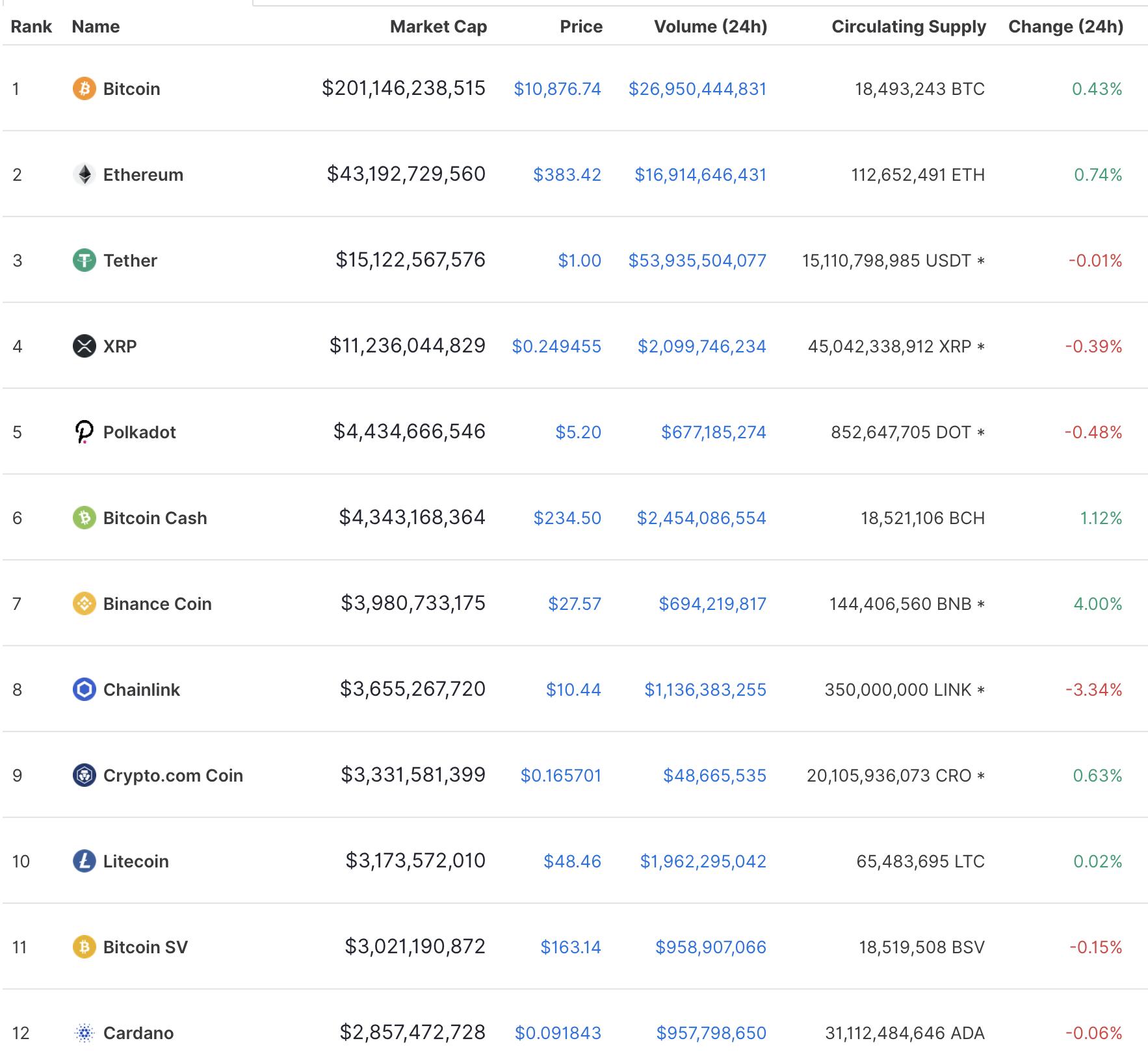 Top cryptos, Sep 2020