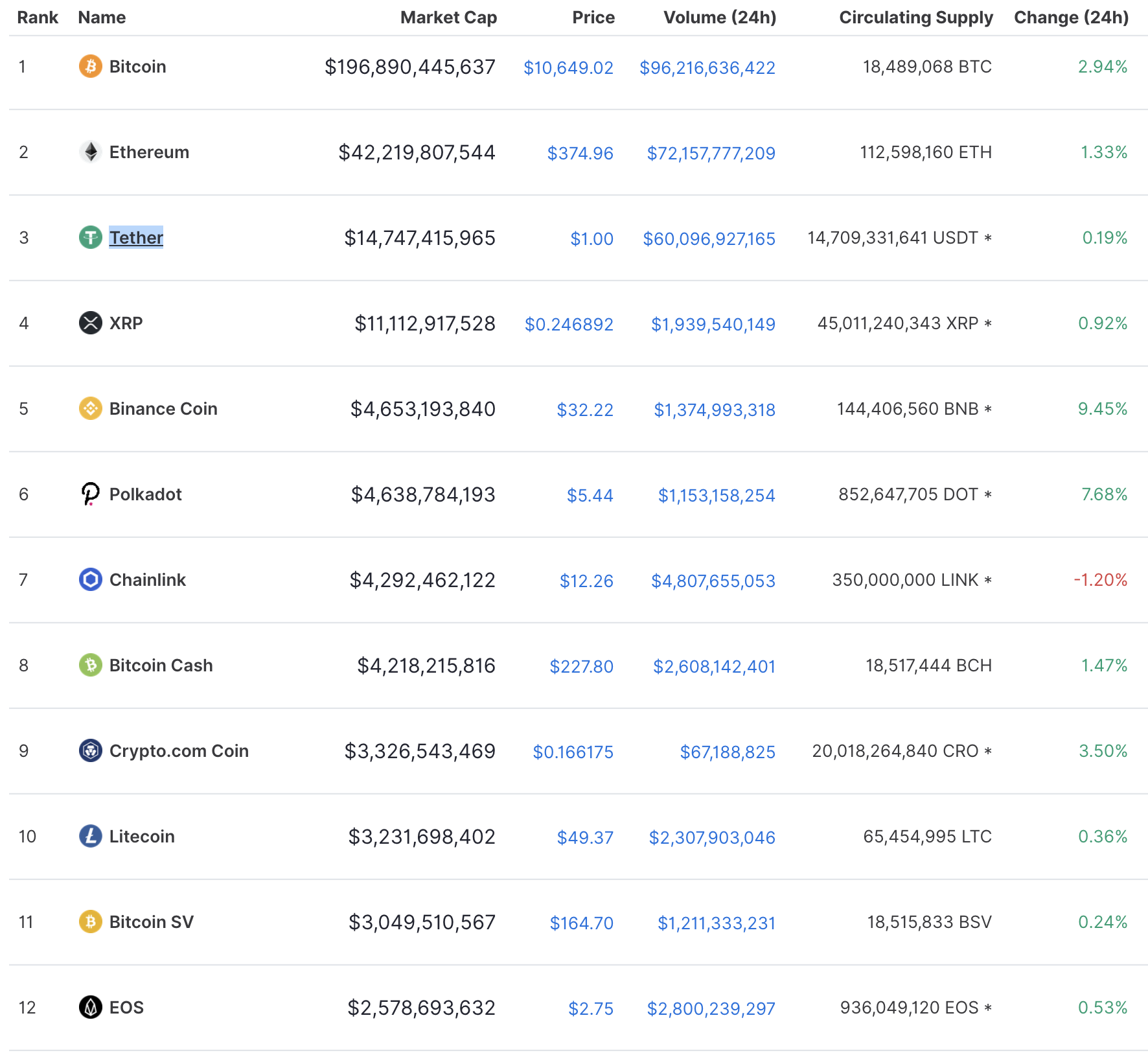 Top cryptos, Sep 2020