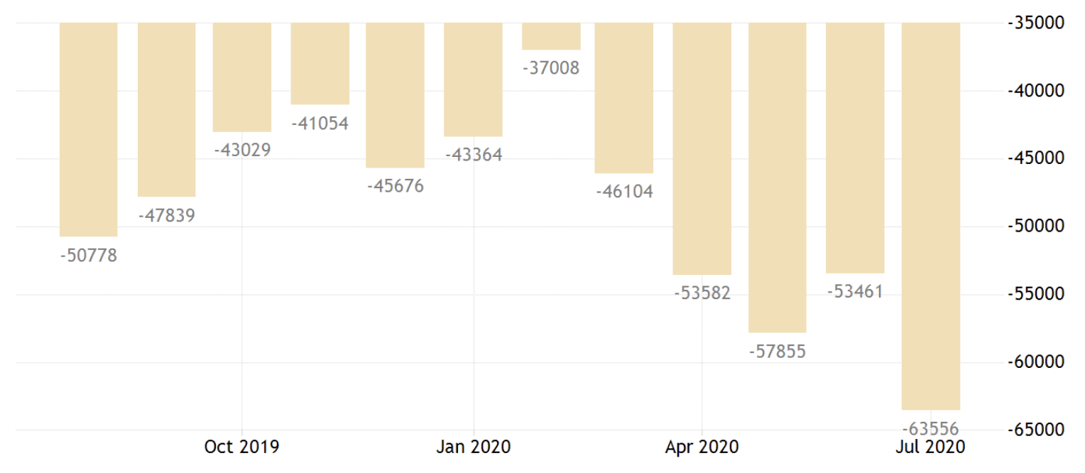 USA trade deficit up to July 2020