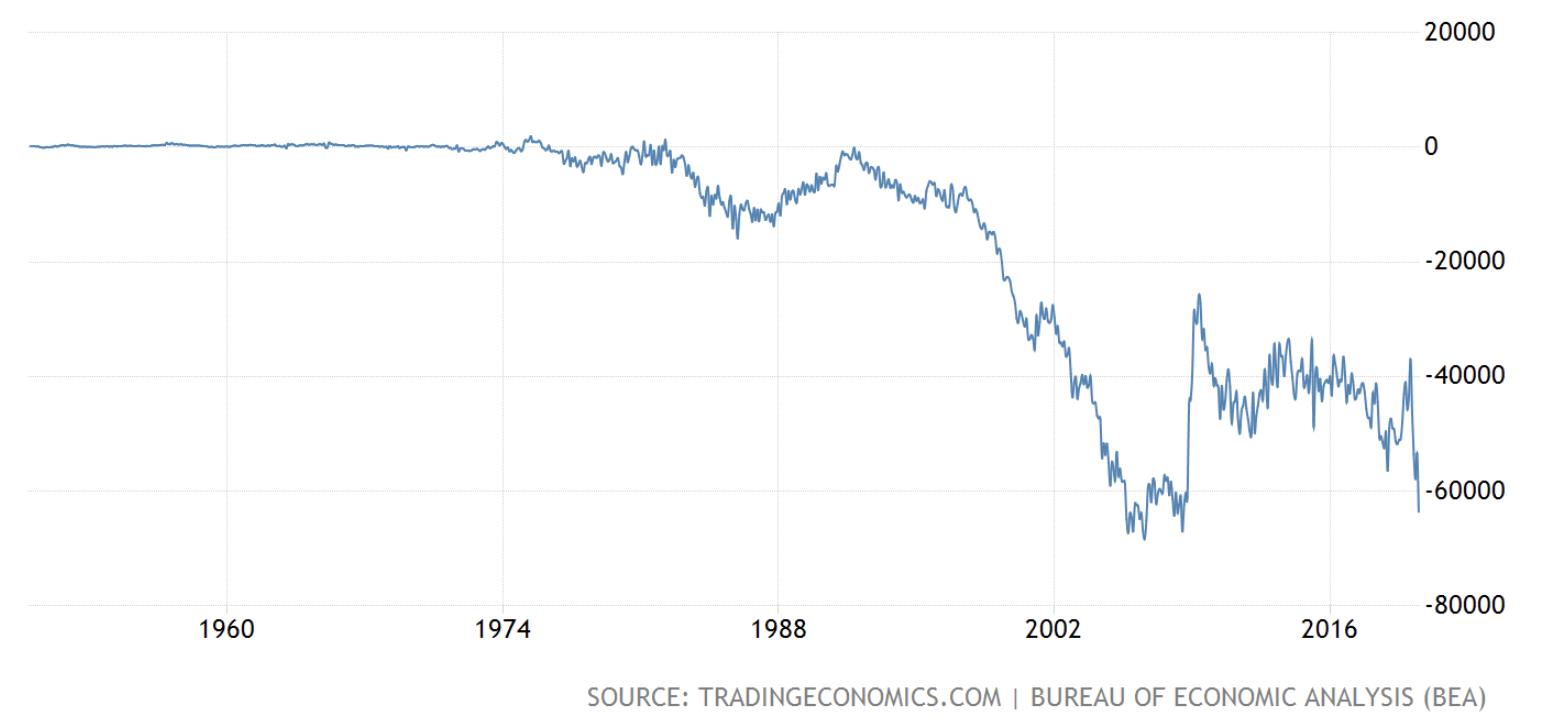 USA trade deficit since data began, Sep 2020
