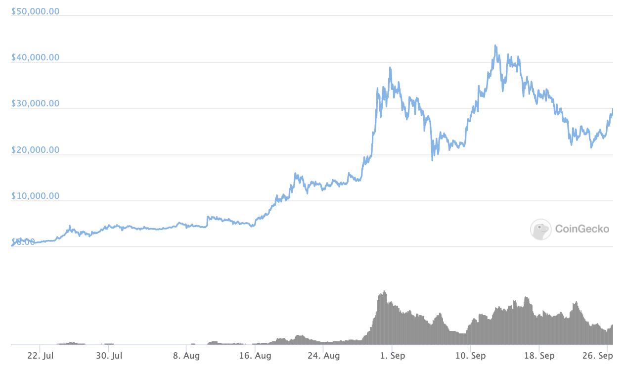YFI price, Sep 2020