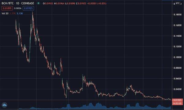 Bitcoin Cash ratio against bitcoin, October 2020