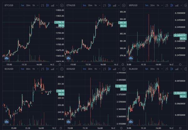 Bitcoin, eth, crypto prices, October 2020