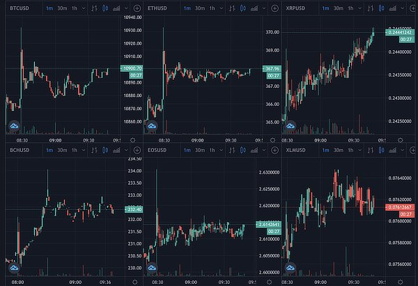 Bitcoin and ethereum's price, Oct 2020