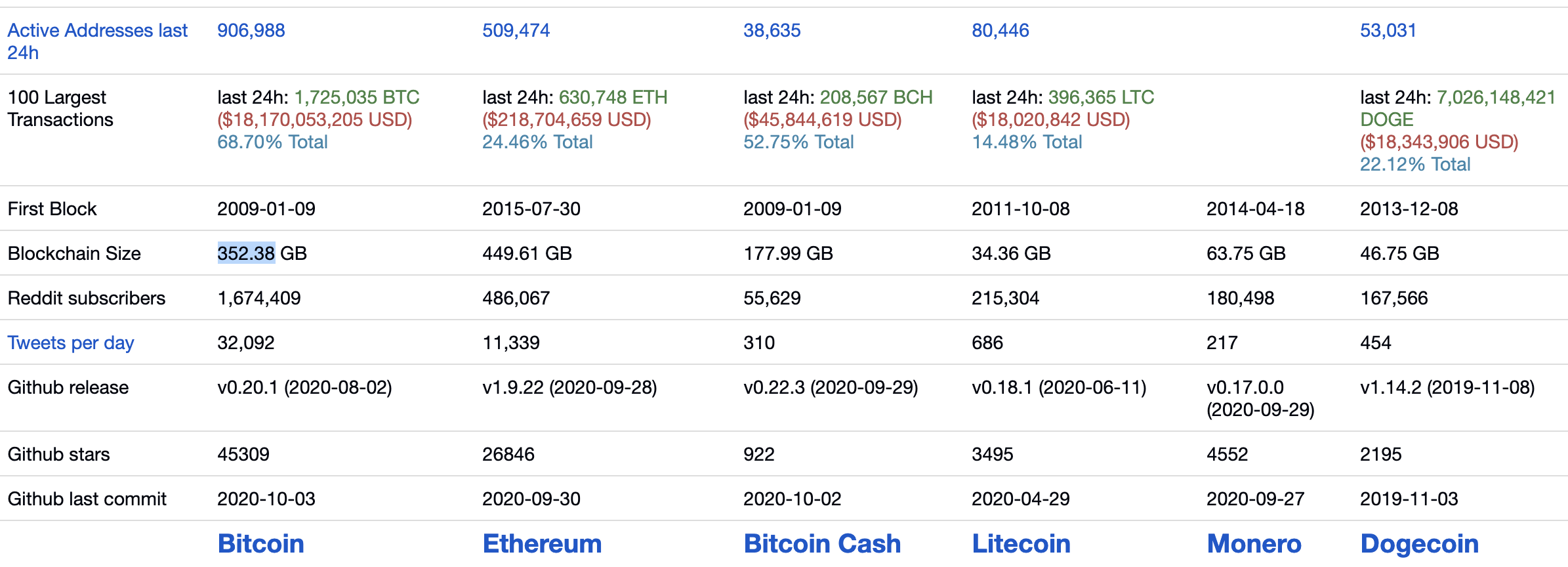 Bitcoin and ethereum blockchain size, Sep 2020