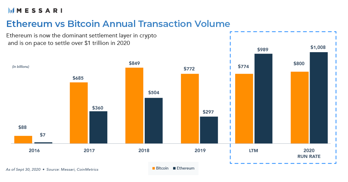 Bitcoin and ethereum value transfers, Oct 2020