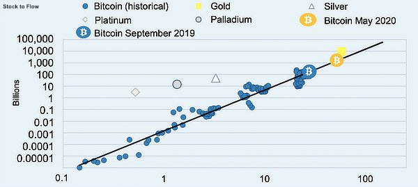 Bitcoin, gold and commodities stock to flow, Oct 2020