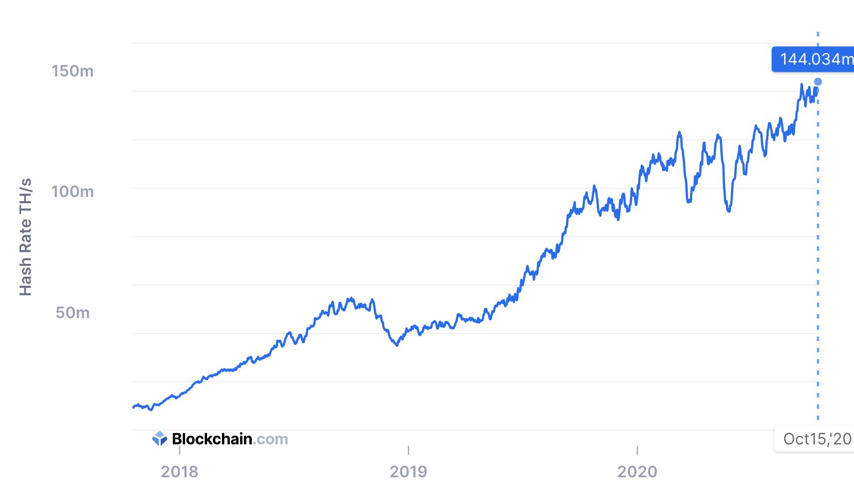 The decade long bitcoin hashrate bull run, Oct 2020