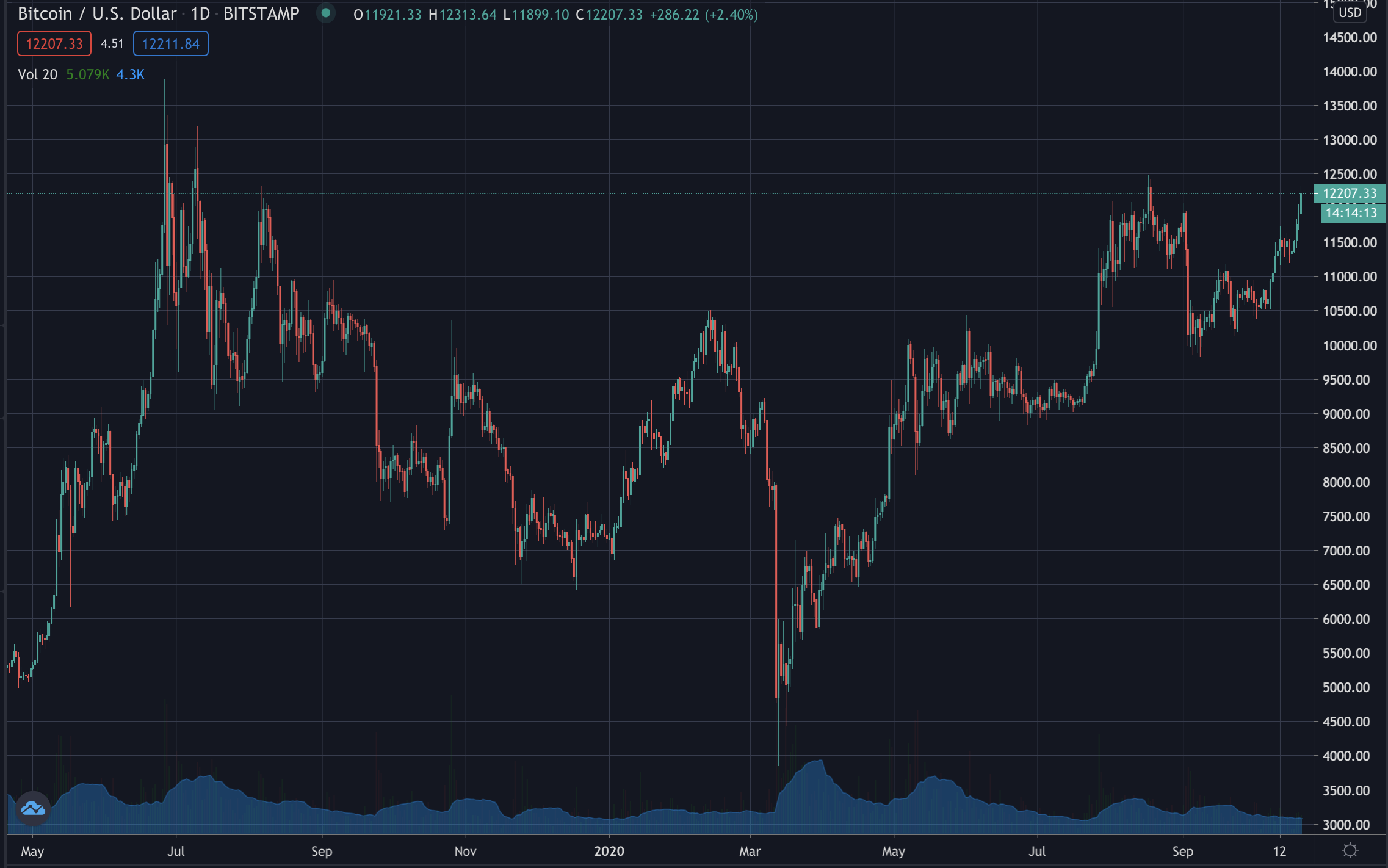 Bitcoin price, October 2020