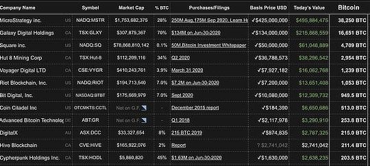 Company bitcoin holdings, Oct 2020