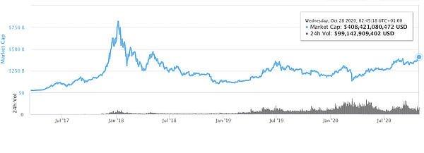 Crypto market cap, October 2020