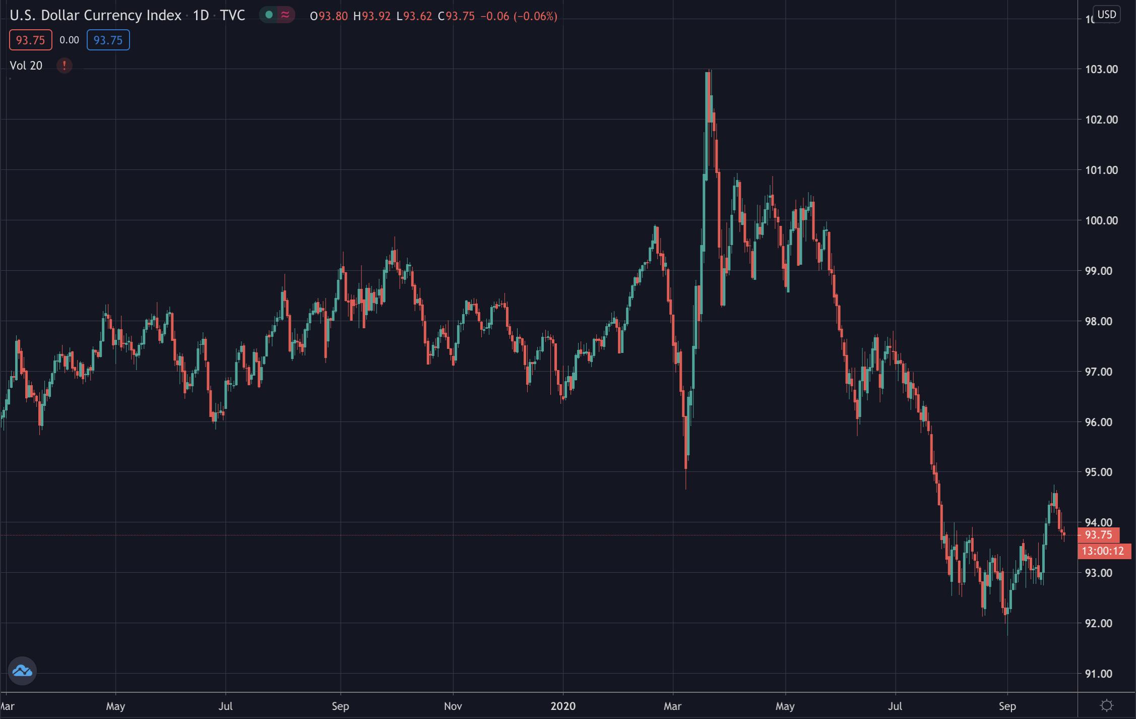 Dollar strength index, Oct 2020
