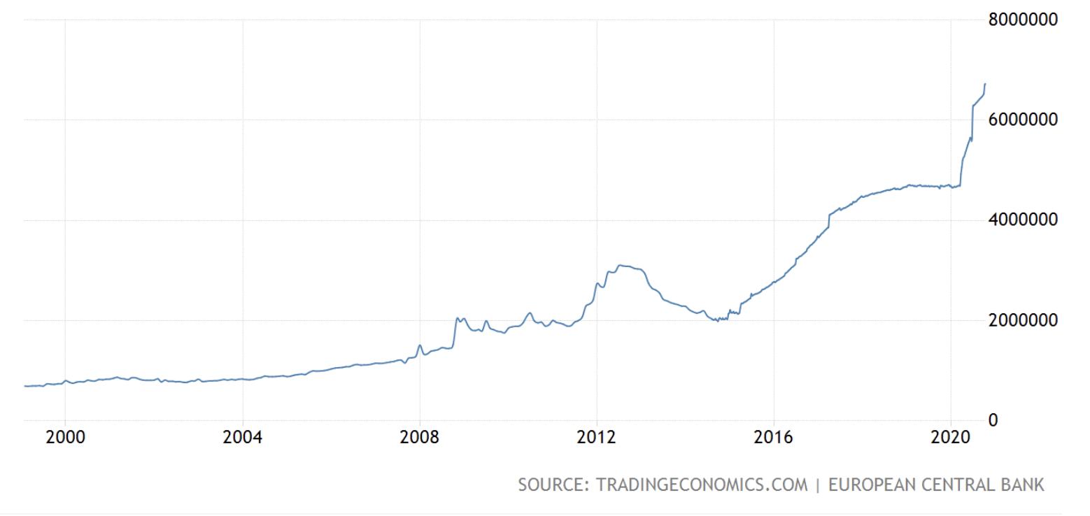 ECB's balans, October 2020