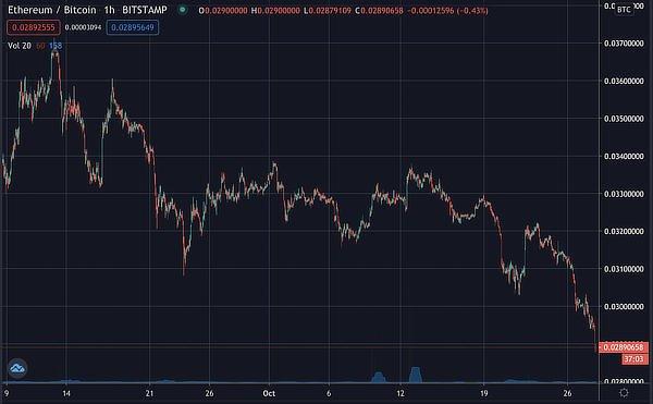 Eth bitcoin price, October 2020