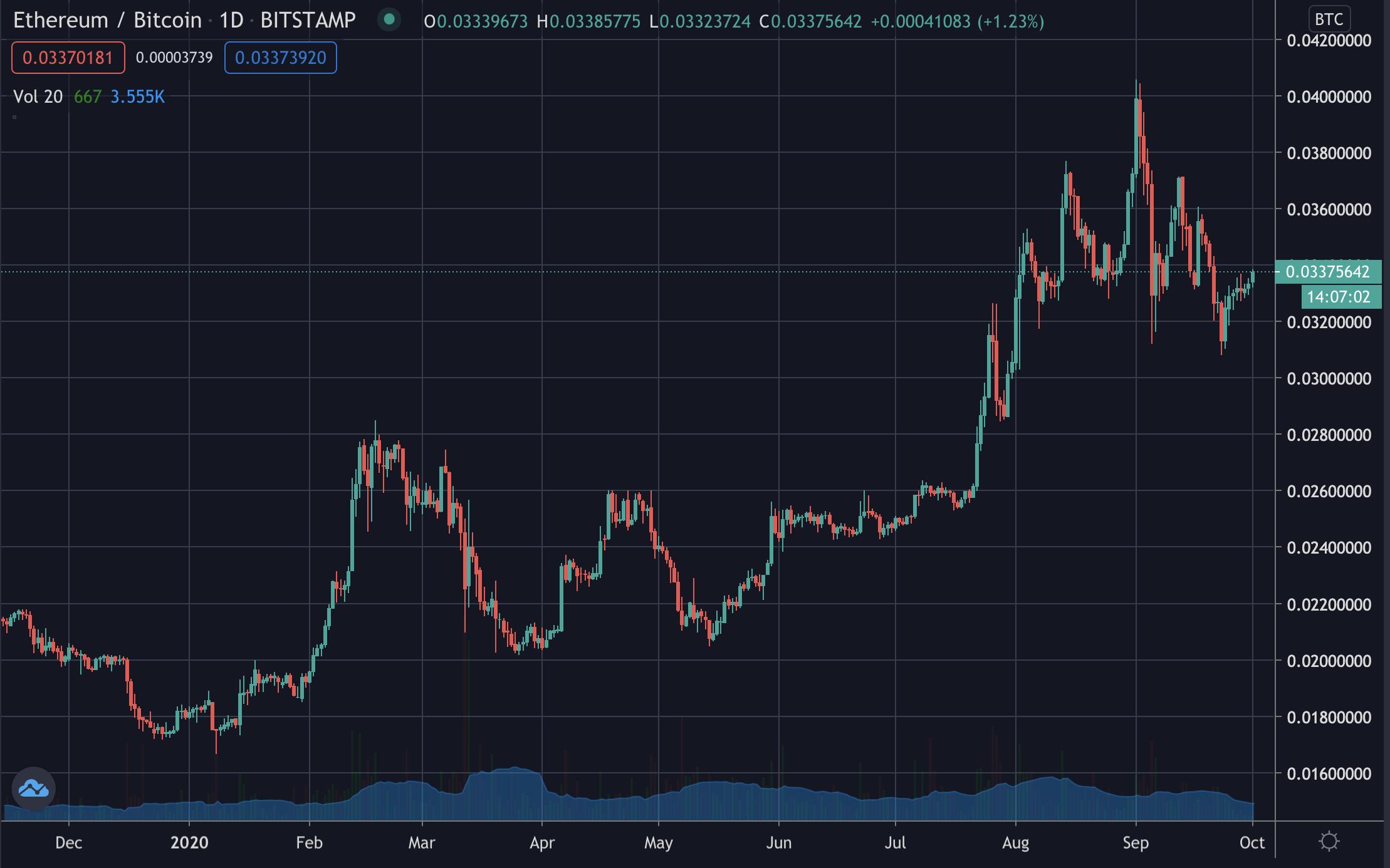 Ethereum bitcoin price, Oct 2020