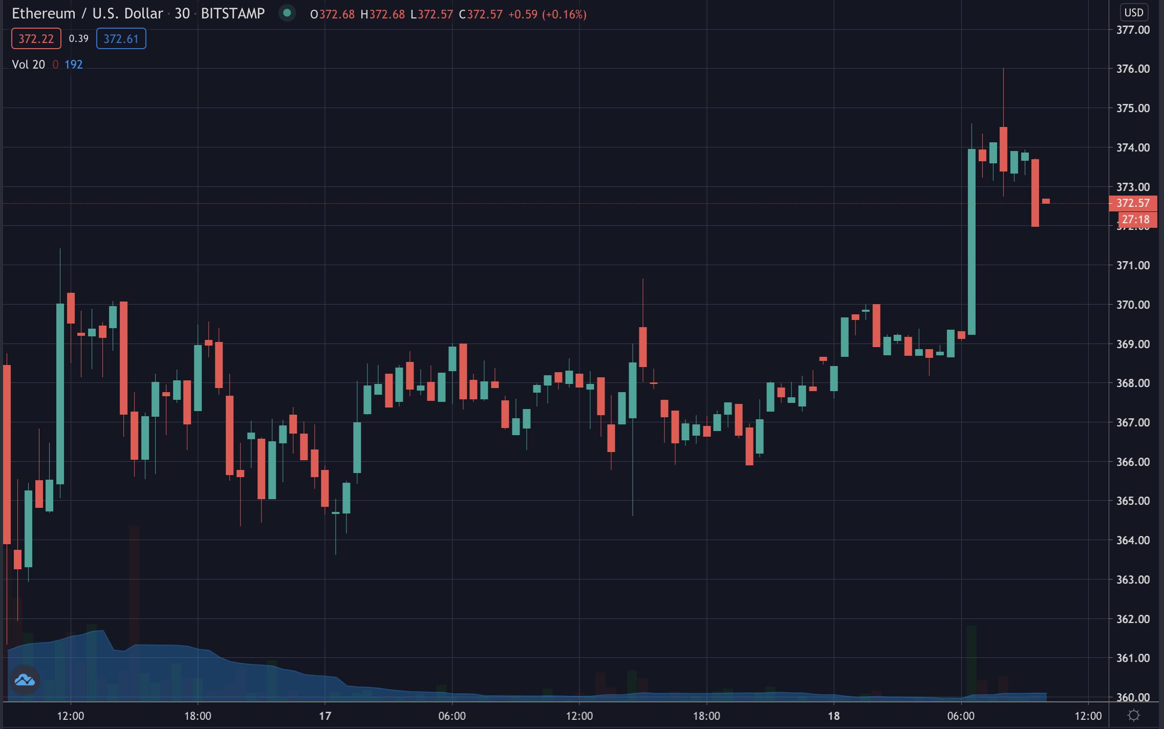 Ethereum's price, October 2020