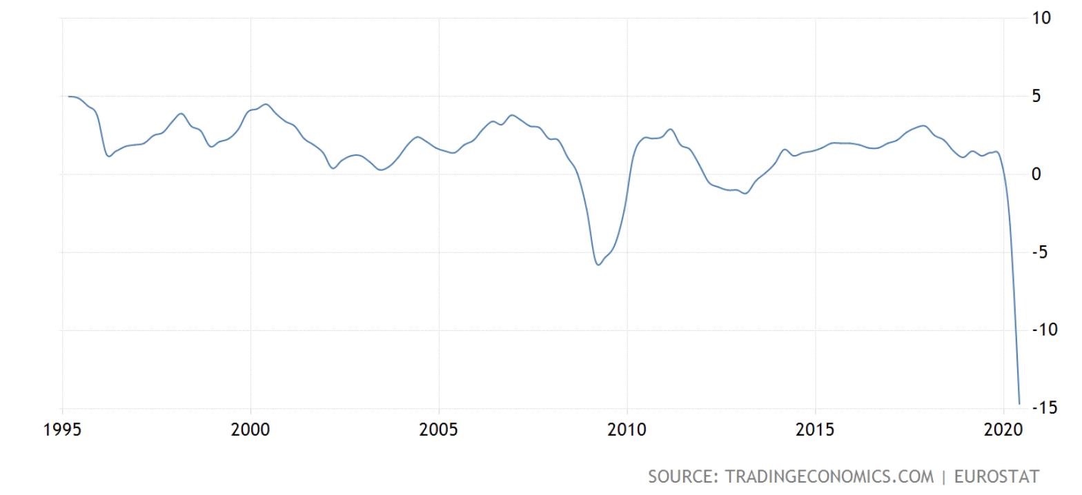 Eurozone GDP, October 2020