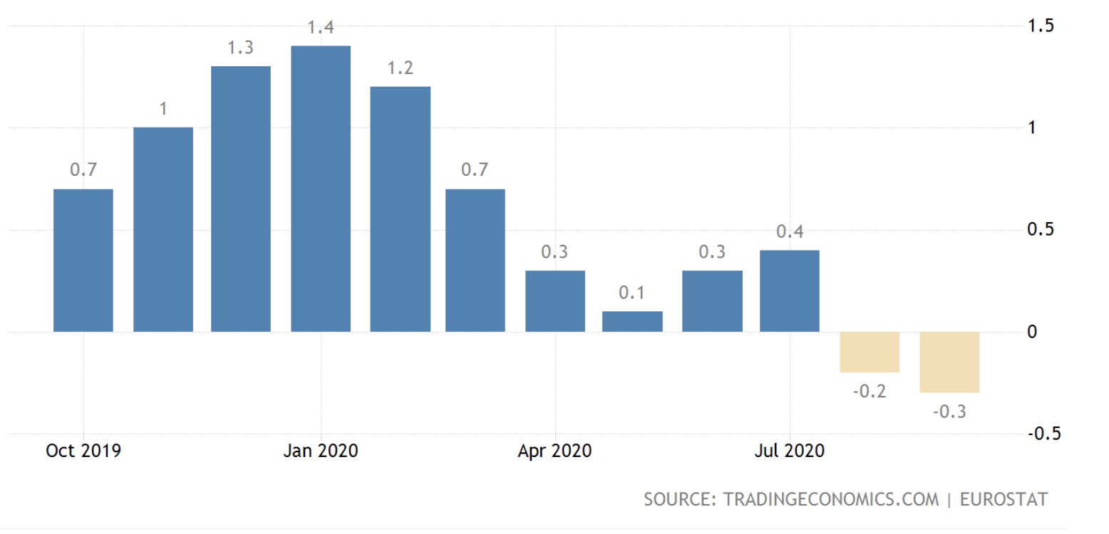 Eurozone inflation rate, October 2020