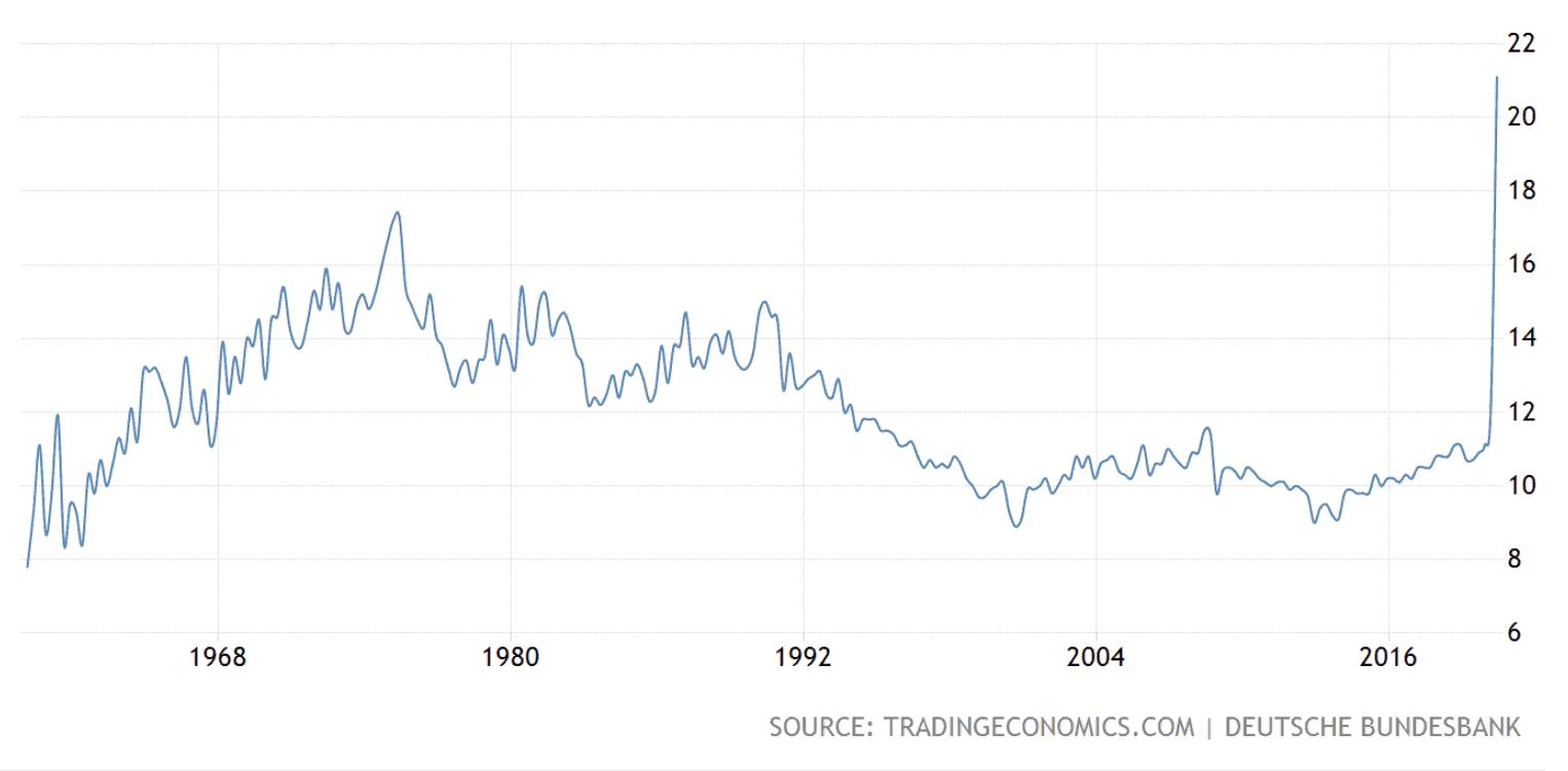 German saving rates, October 2020