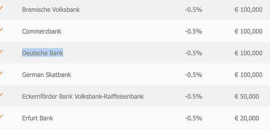Germany negative interest rates, October 2020