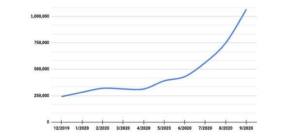 MetaMask user growth, October 2020