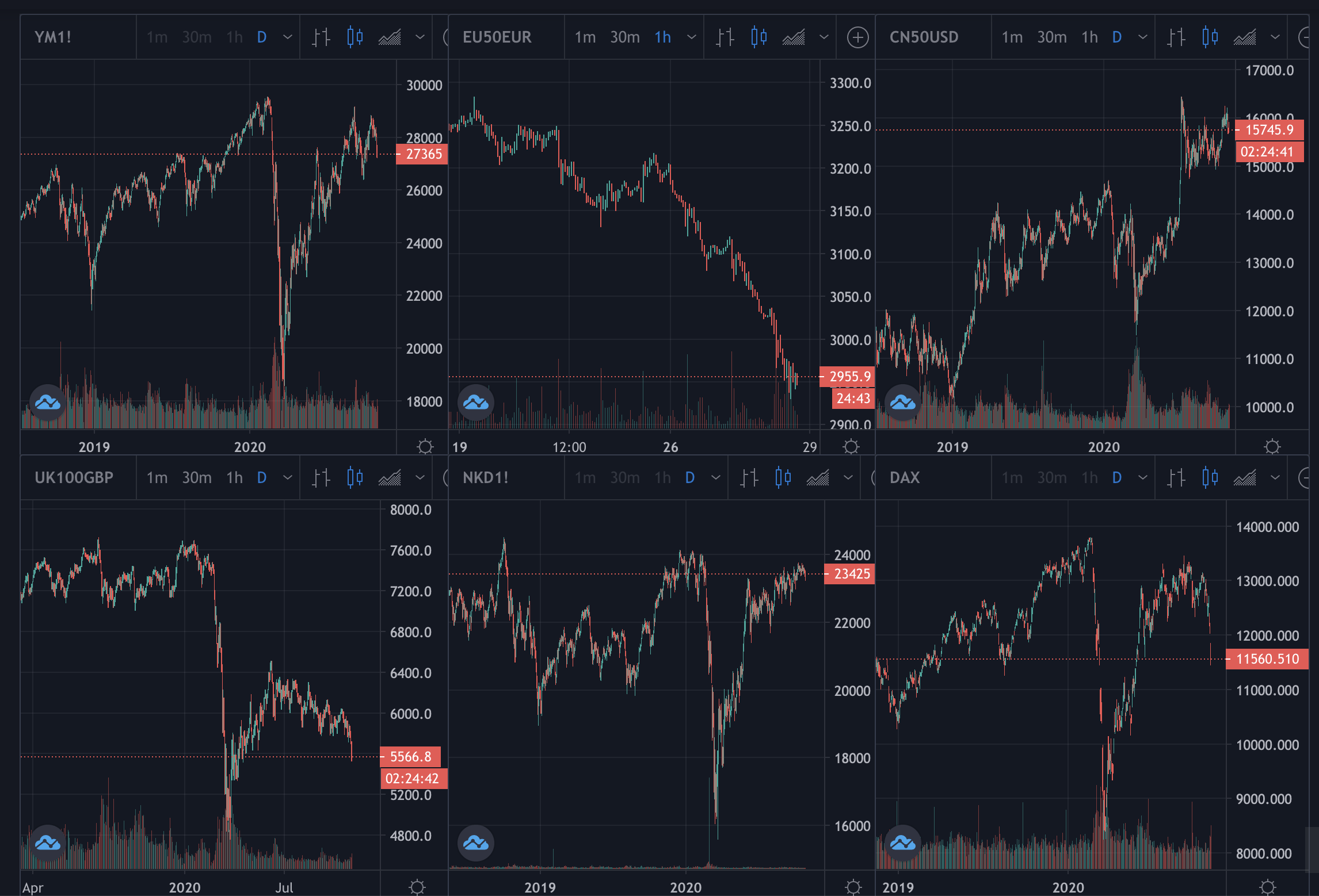 Stock prices, October 2020