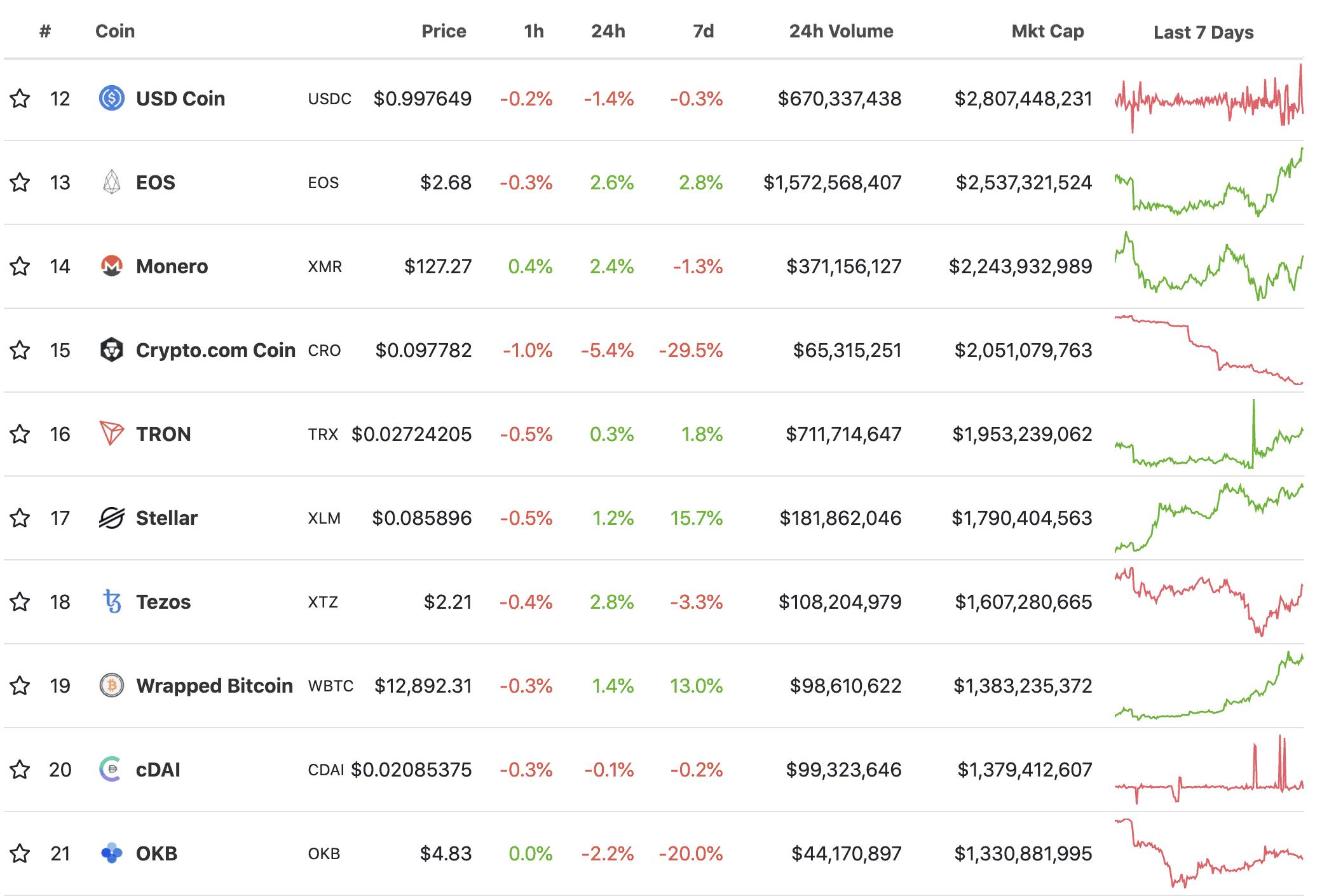 Top cryptos, October 2020