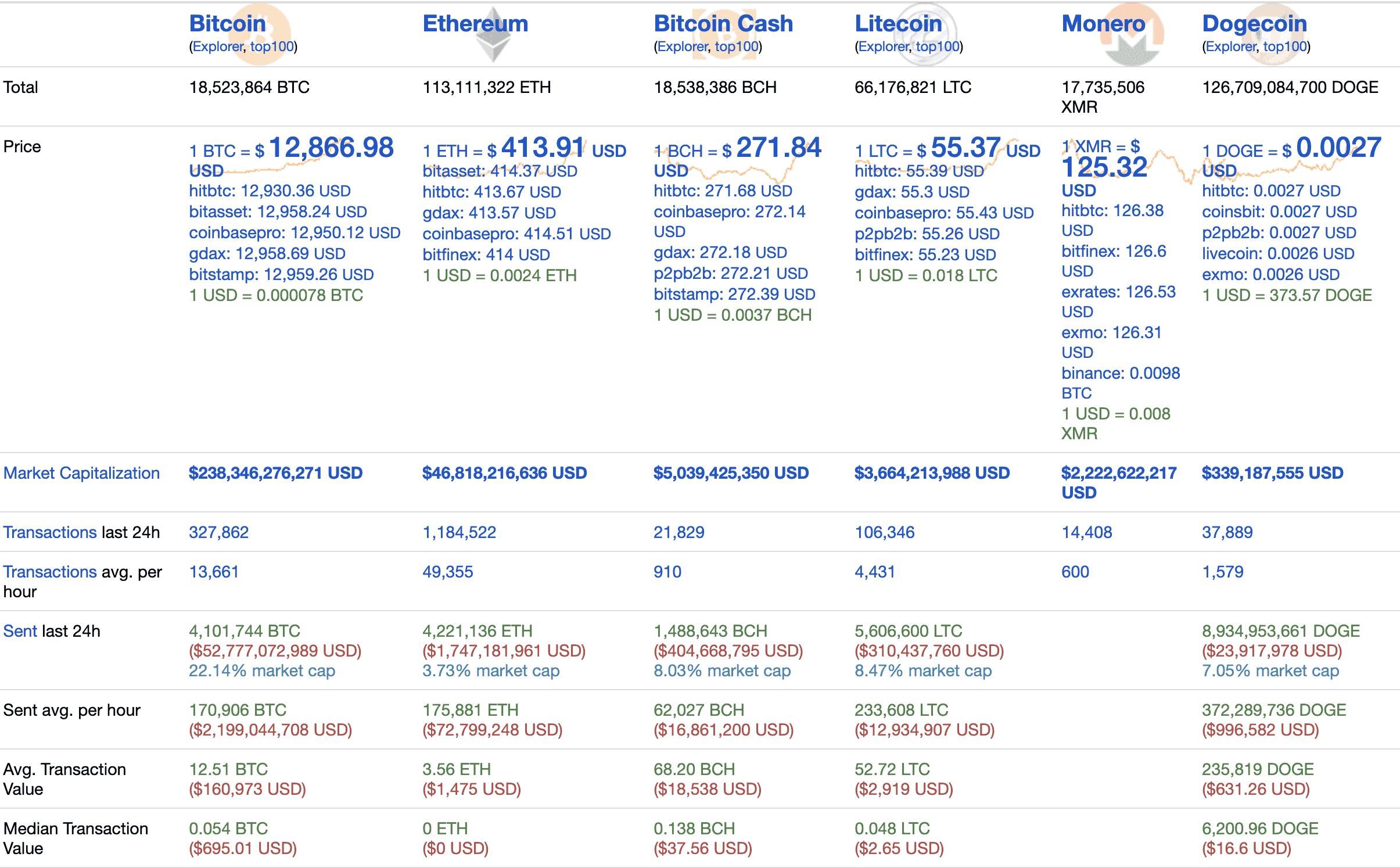 Top cryptos stats, October 2020