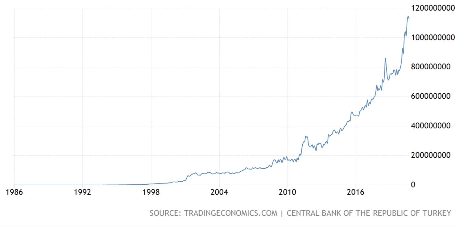 Turkish central bank balance sheet, October 2020