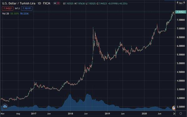 Turkish lira dollar price, October 2020