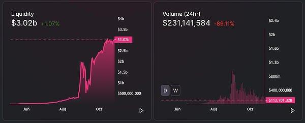 Uniswap crosses $3 billion in trading volumes, October 2020