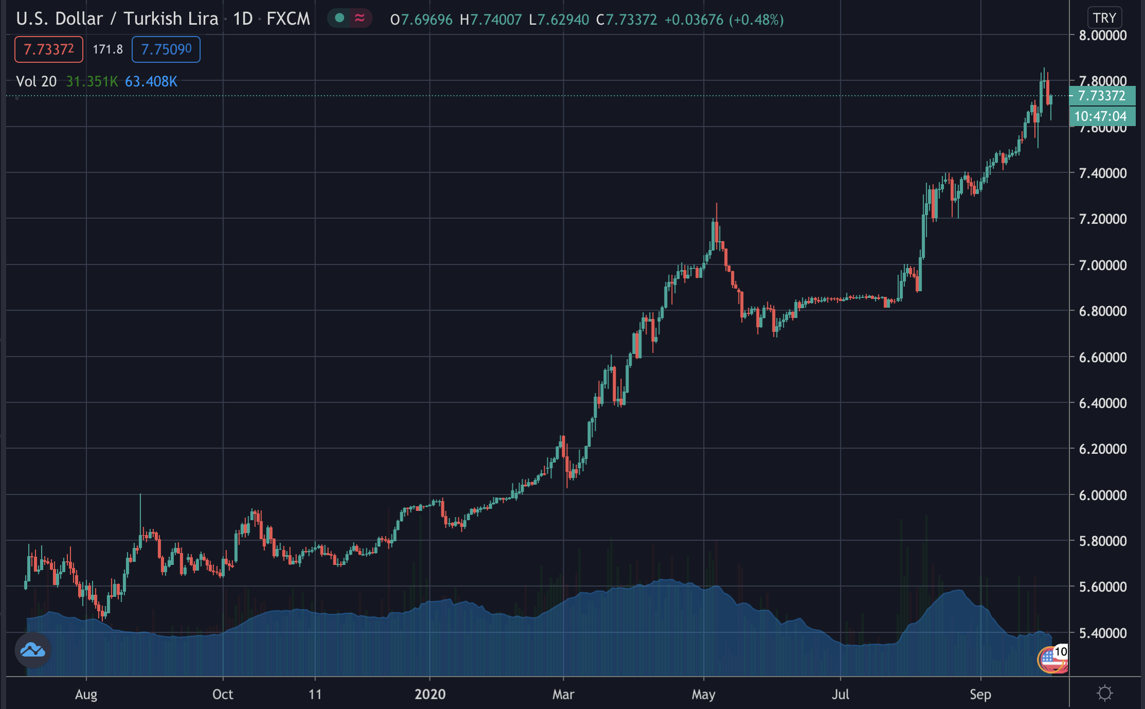 USD/TRY, October 2020