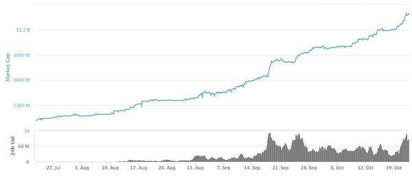 Wrapped bitcoin on ethereum by market cap, October 2020