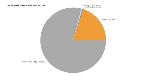 BCHA hash distribution, Nov 2020