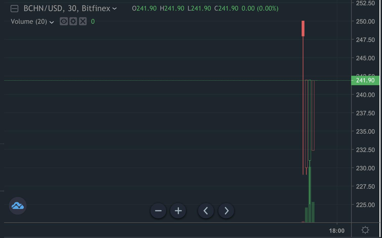 BCHN Price at chainsplit time, Nov 2020