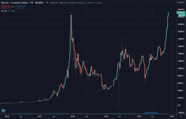 Bitcoin at all time high in Canada, Nov 2020