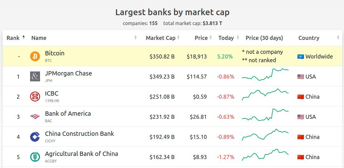 Bitcoin becomes world's biggest bank by market cap, Nov 2020