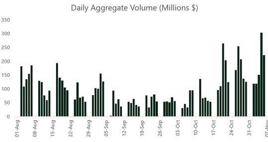 Bitcoin ETN Volumes, Nov 2020
