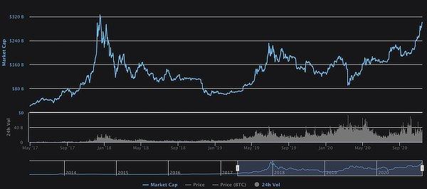Bitcoin market cap, Nov 2020