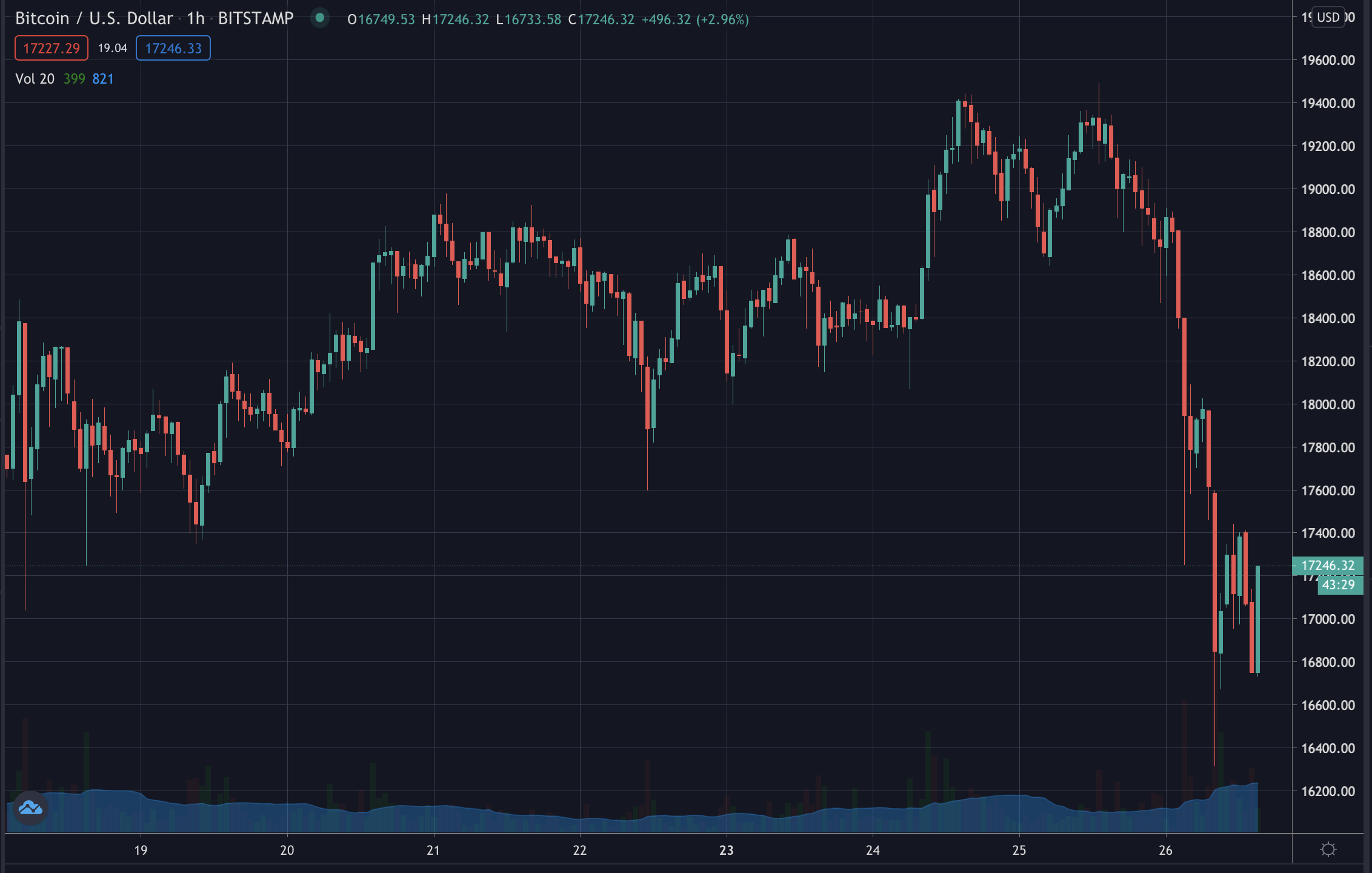 Bitcoin's price, Nov 2020