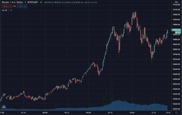 Bitcoin price, Nov 2020