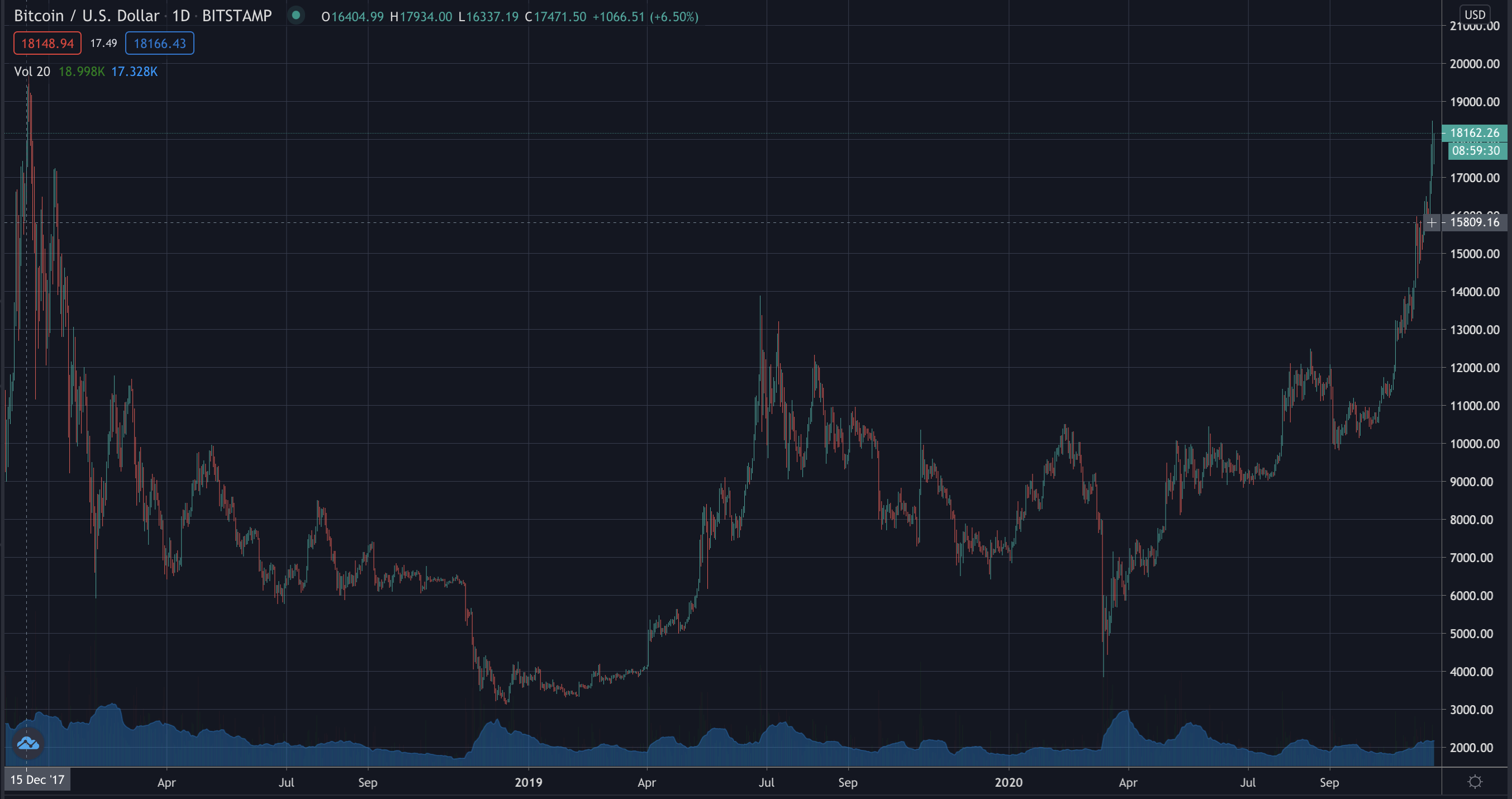 Bitcoin's price for the past three years, Nov 2020