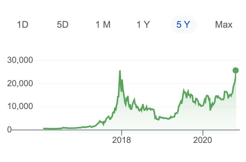 BTC/AUD, Nov 2020