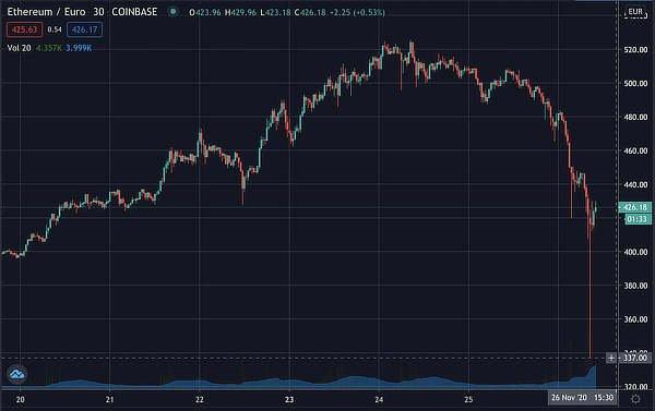 Coinbase ETH/EUR cascade, Nov 2020