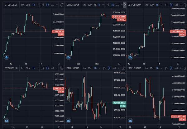 Crypto longs and shorts, Nov 2020