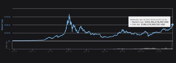 Crypto market cap, Nov 2020