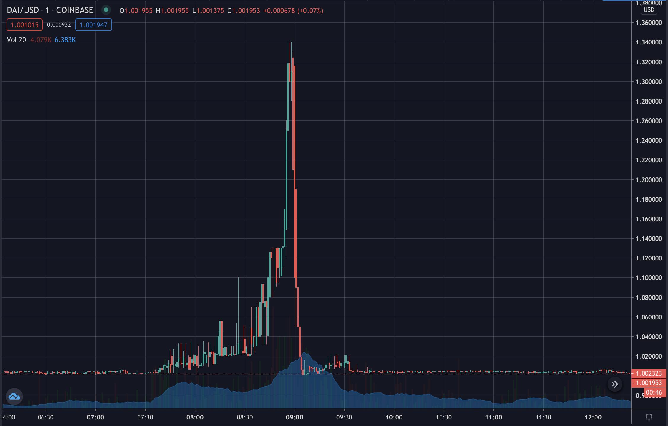 Dai goes off dollar peg on Coinbase, Nov 2020