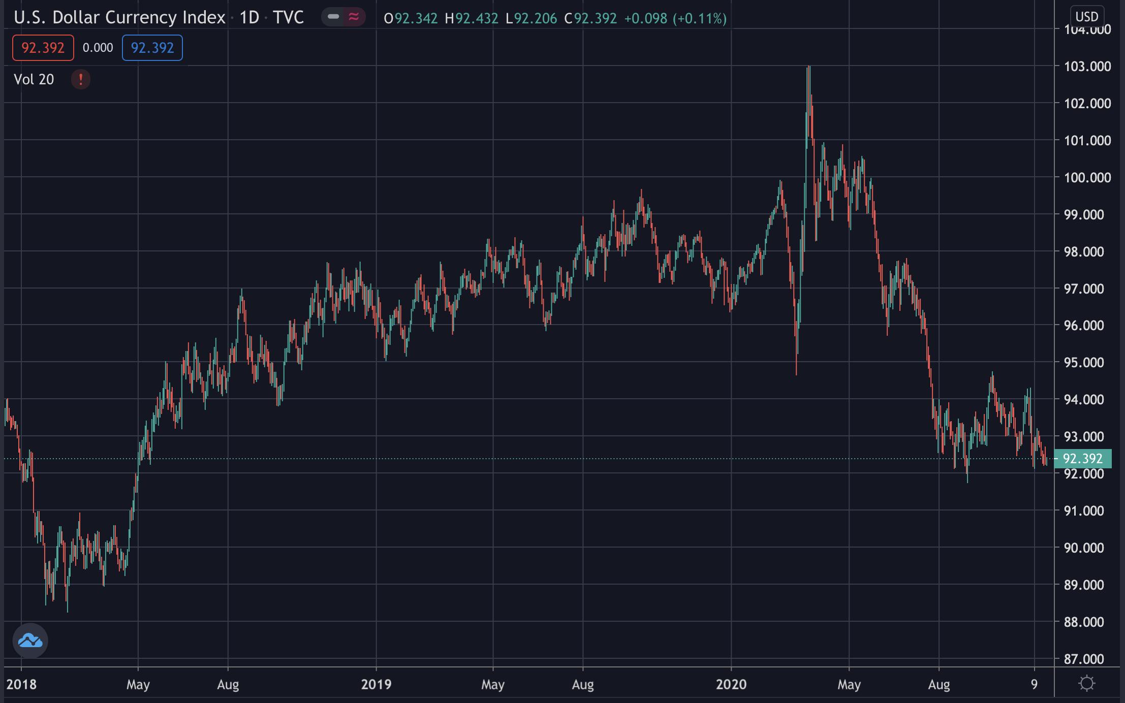 Falling dollar, Nov 2020