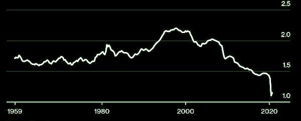 Dollar velocity of money, October 2020